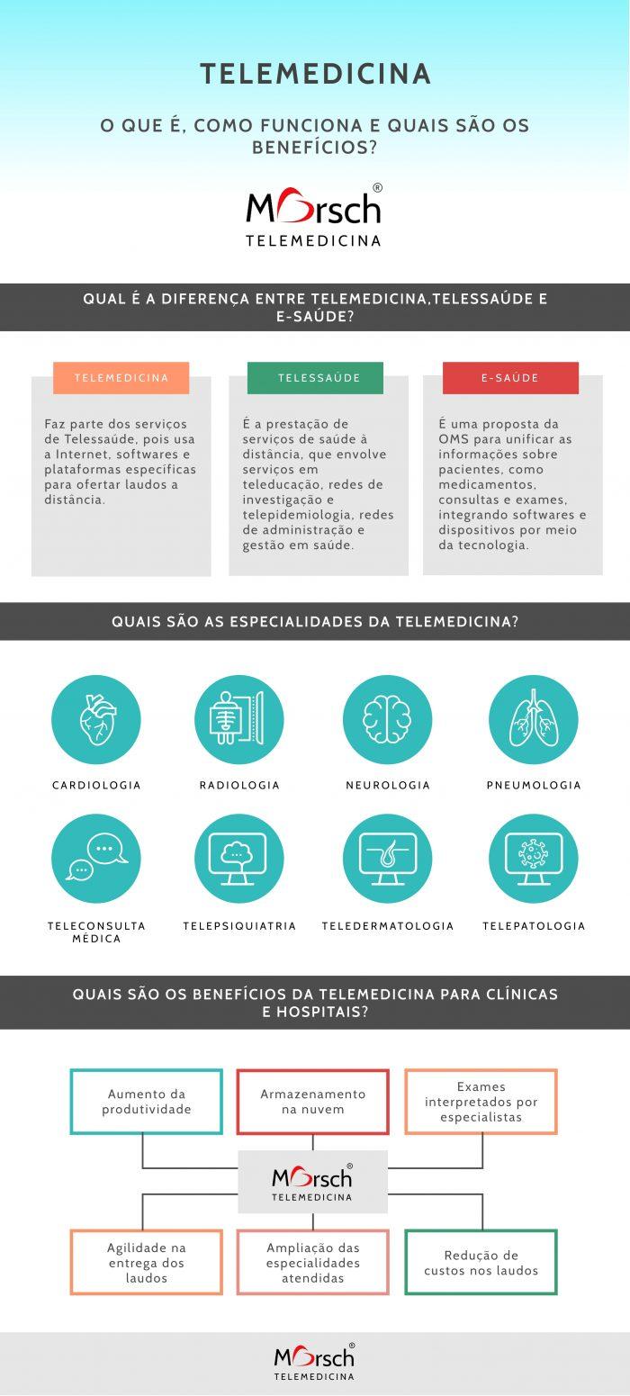 Infográfico sobre Telemedicina